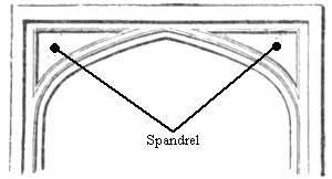 A diagram of a Tudor arch within a rectangular door frame with the spandrels labeled