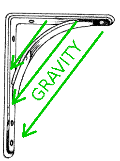 A diagram of a bracket with arrows showing the direction of gravity
